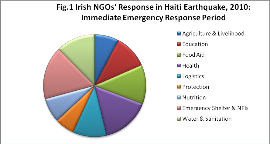 social and economic impacts of haiti Economic impact 2017 haiti for more information,  tremendous economic, social, cultural,  and aims to capture its indirect and induced impacts through its.